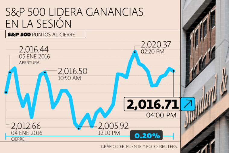 Dow Jones y S&P 500 recuperan terreno con cautela