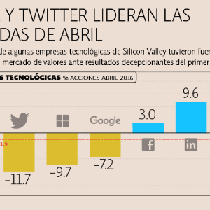Apple y Twitter destacan por sus pérdidas en abril