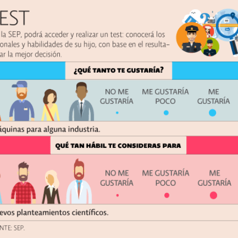 El economista for Test trabajo ideal