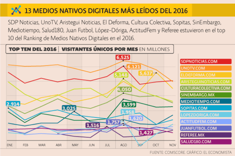 Top 10 de medios nativos digitales del 2016