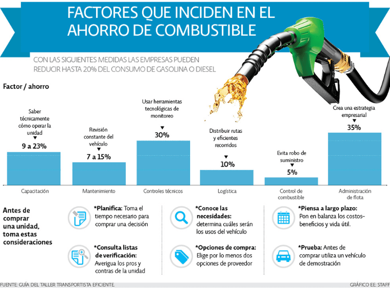 Factores que inciden en el ahorro de combustible