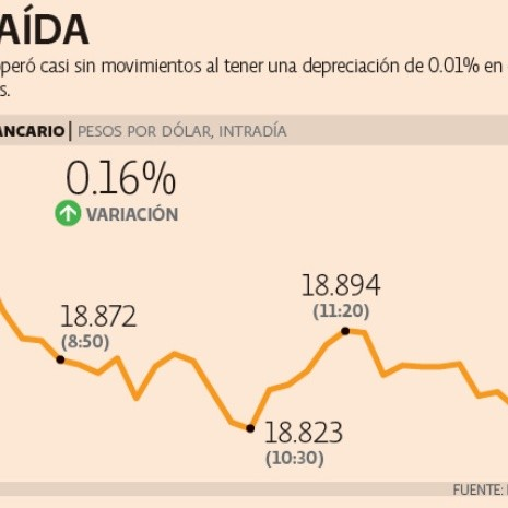 Peso opera estable por TLCAN y la Fed