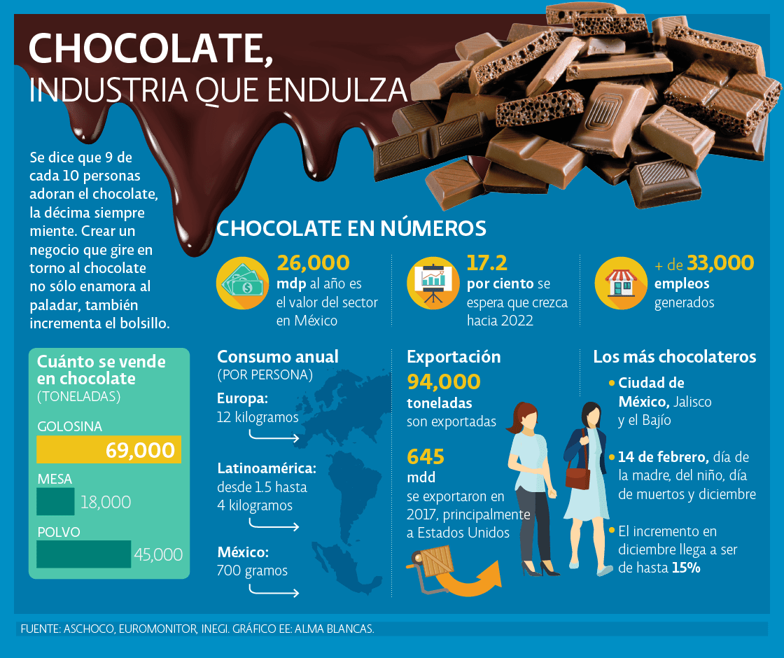 Chocolate, industria que endulza