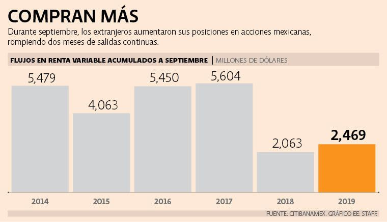 Flujos extranjeros regresan a renta variable en el mercado mexicano
