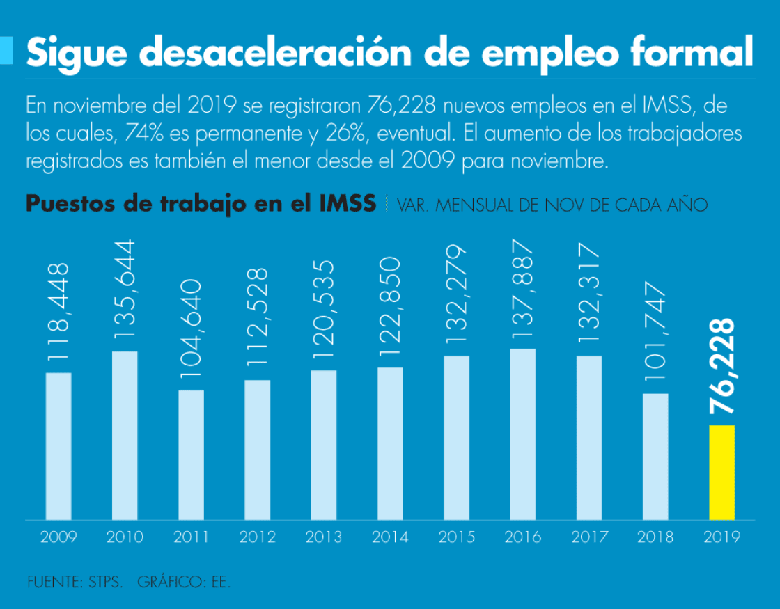 Sigue desaceleración de empleo formal