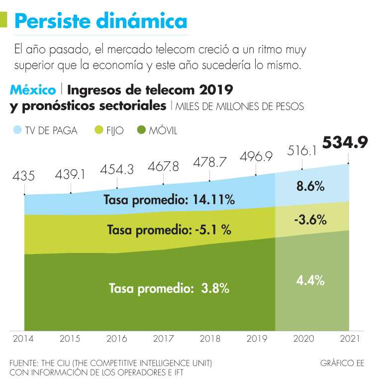 AMX sigue reconcentrando ingresos, alerta The CIU