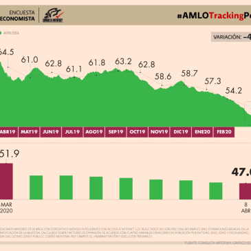 #AMLOTrackingPoll Aprobación de AMLO, 08 de abril