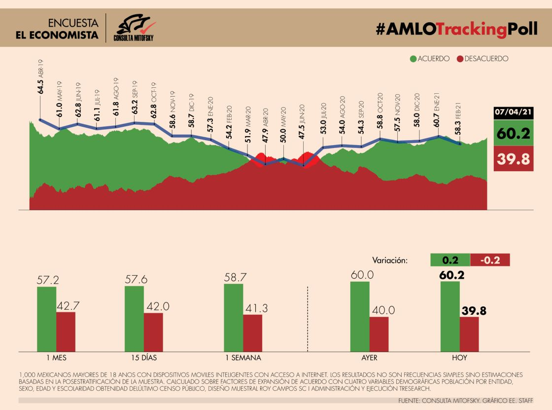 #AMLOTrackingPoll Aprobación de AMLO, 7 de abril