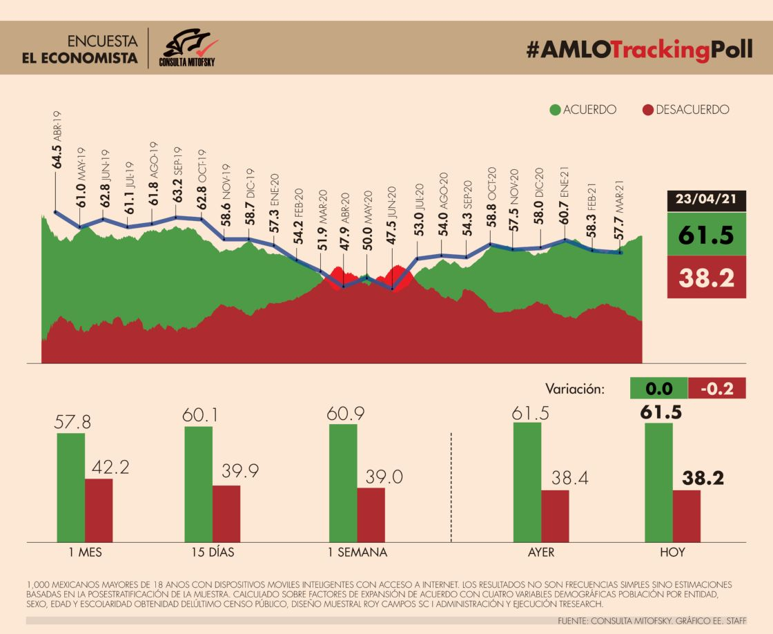 #AMLOTrackingPoll Aprobación de AMLO, 23 de abril